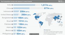 India Most Exposed To Natural Hazards