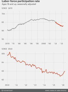 The Rising Unemployment Rate Is Good News