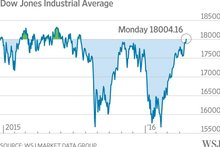 Dow Clambers Back Above 18000