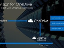 Customer feedback drives improvements to OneDrive for Business