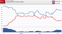 This is a terrifying chart for Republicans