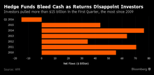 Hedge Funds Bleed Cash as Returns Disappoint Investors: Chart