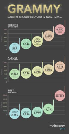 Grammy Buzz: And Social Media Monitoring Says The Winner Is … (Infographic)