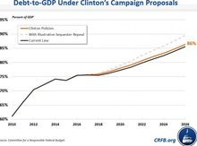 What the federal debt would look like under Clinton vs. other candidates