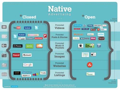 #MuckedUp chat Tuesday: Much ado about native advertising