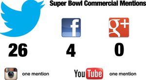 Game Over: Twitter Mentioned In 50% Of Super Bowl Commercials, Facebook Only 8%, Google+ Shut Out