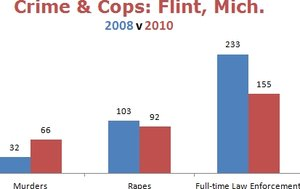 FactCheck.org : Biden's Whopper in Flint, Mich.